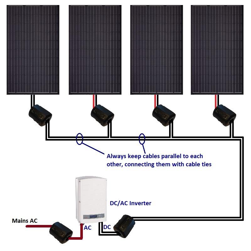 Verhindern Sie Störungen des Solarpanels